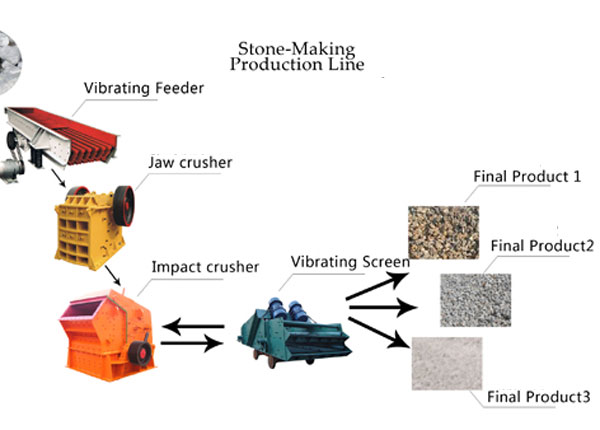 Stone Production Line